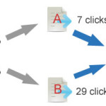 How Split Testing Can Help You Return Your Ad Spend The Same Day